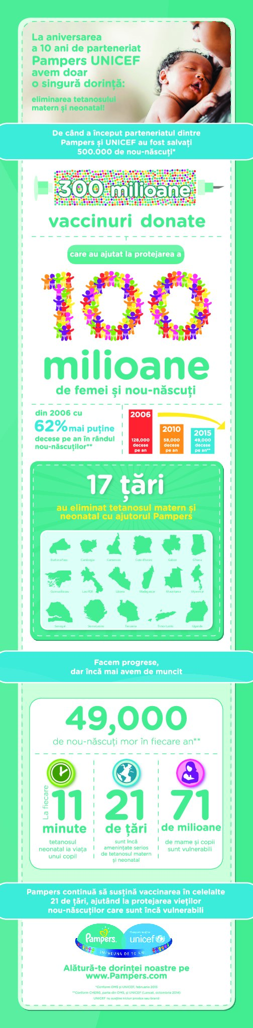 Pampers-infografic